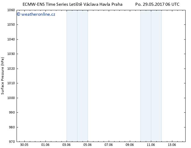 Atmosférický tlak ALL TS Po 29.05.2017 06 GMT