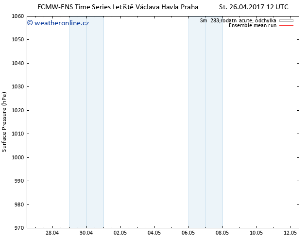 Atmosférický tlak ECMWFTS Čt 27.04.2017 12 GMT