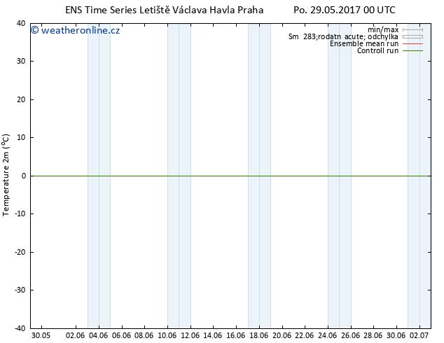 Temperature (2m) GEFS TS Po 29.05.2017 00 GMT