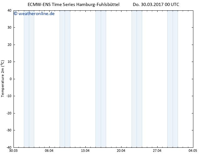 Temperaturkarte (2m) ALL TS Do 30.03.2017 00 GMT