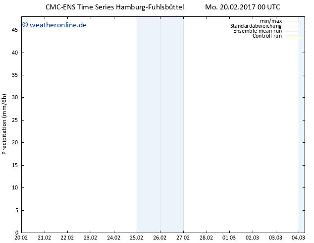 Niederschlag CMC TS Mo 20.02.2017 00 GMT