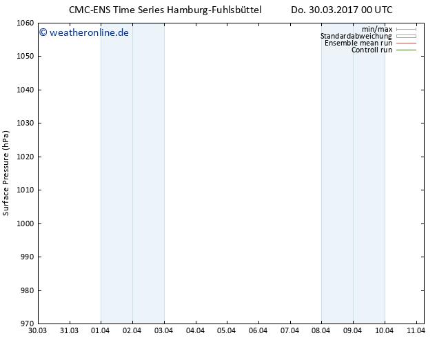 Bodendruck CMC TS Do 30.03.2017 00 GMT