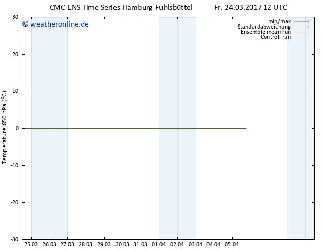 Temp. 850 hPa CMC TS Fr 24.03.2017 12 GMT