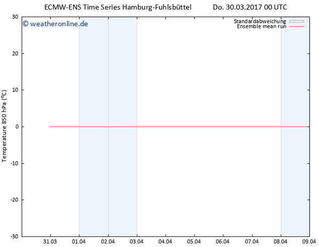 Temp. 850 hPa ECMWFTS Fr 31.03.2017 00 GMT