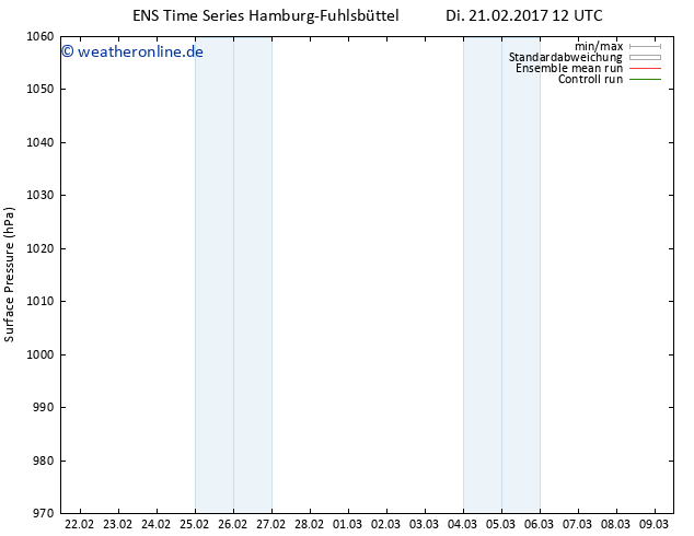 Bodendruck GEFS TS Di 21.02.2017 12 GMT