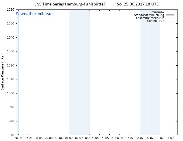 Bodendruck GEFS TS So 25.06.2017 18 GMT