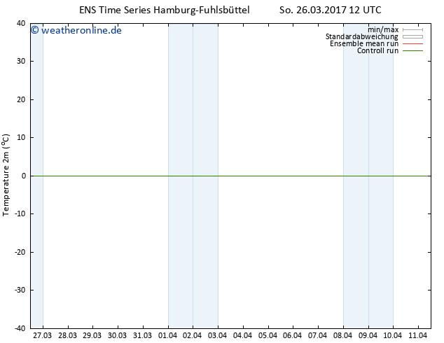 Temperaturkarte (2m) GEFS TS So 26.03.2017 12 GMT