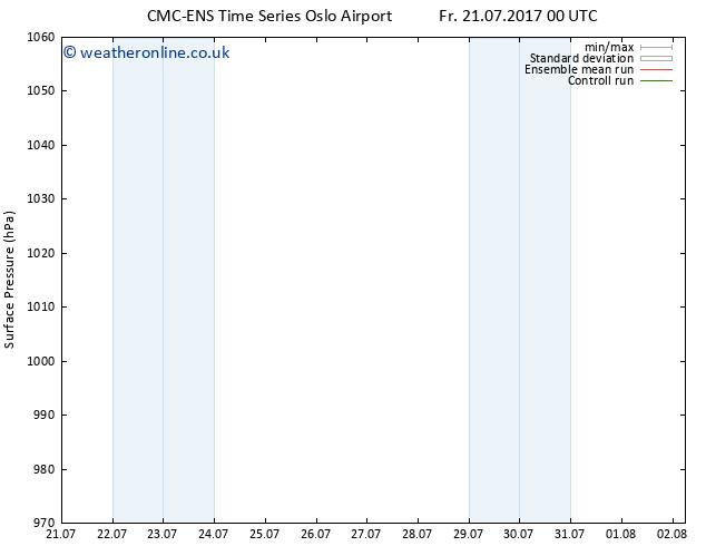 Surface pressure CMC TS Sa 22.07.2017 12 GMT
