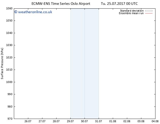 Surface pressure ECMWFTS We 26.07.2017 00 GMT