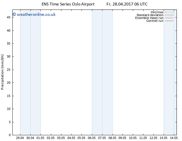 Precipitation GEFS TS Su 30.04.2017 18 GMT