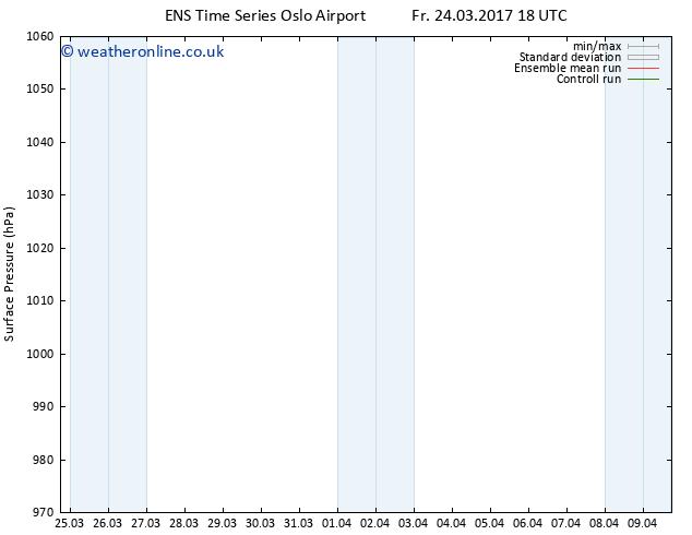 Surface pressure GEFS TS Fr 24.03.2017 18 GMT