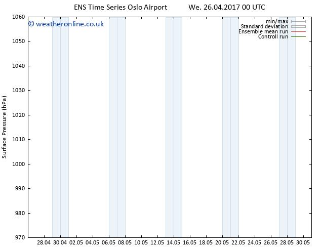 Surface pressure GEFS TS Mo 01.05.2017 00 GMT
