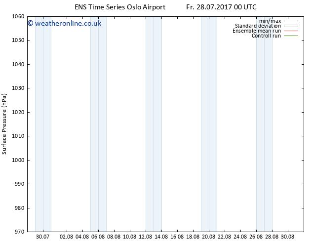 Surface pressure GEFS TS Fr 28.07.2017 06 GMT
