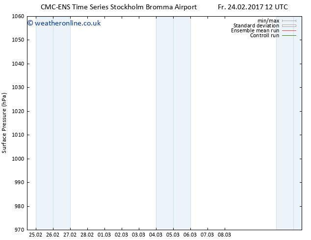 Surface pressure CMC TS Tu 28.02.2017 18 GMT