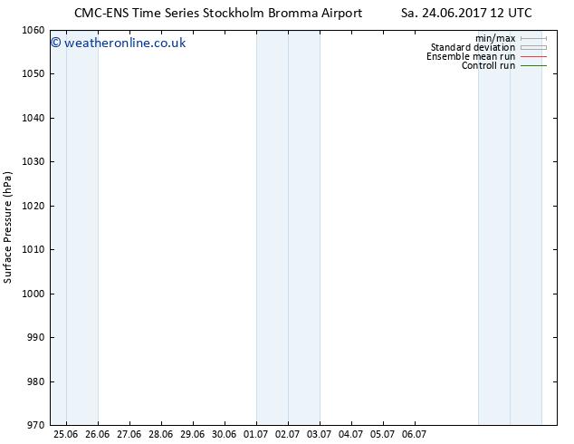 Surface pressure CMC TS Su 25.06.2017 12 GMT