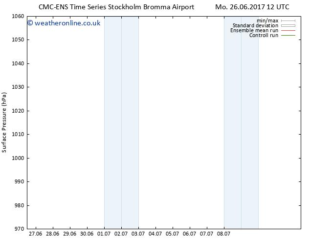 Surface pressure CMC TS Tu 04.07.2017 12 GMT