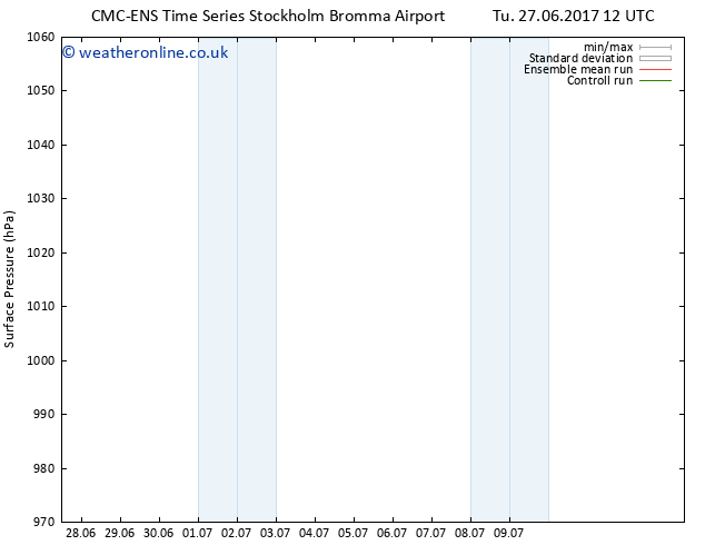 Surface pressure CMC TS Tu 27.06.2017 18 GMT