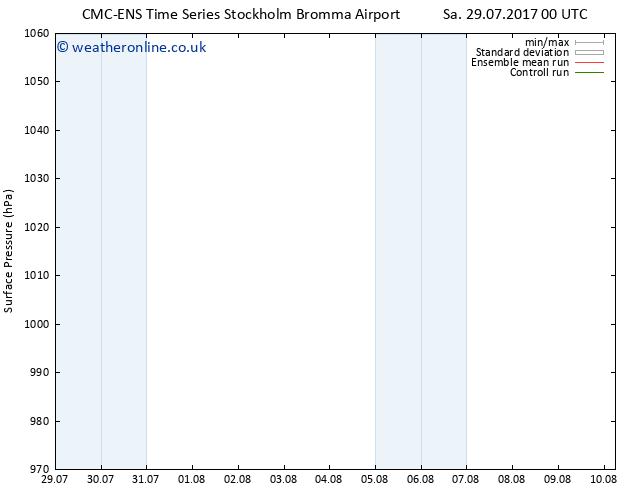 Surface pressure CMC TS Mo 31.07.2017 00 GMT