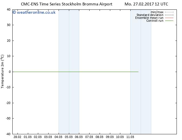 Temperature (2m) CMC TS Su 05.03.2017 00 GMT