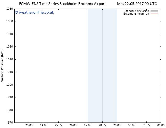 Surface pressure ECMWFTS Tu 23.05.2017 00 GMT