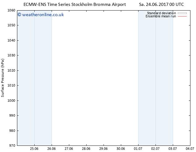 Surface pressure ECMWFTS Tu 04.07.2017 00 GMT