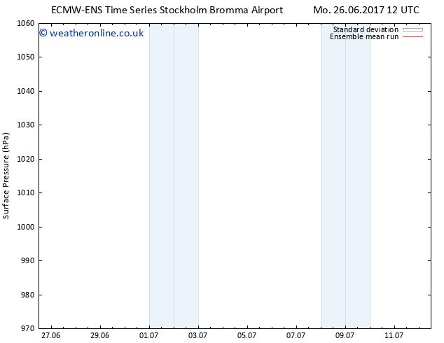 Surface pressure ECMWFTS Tu 27.06.2017 12 GMT