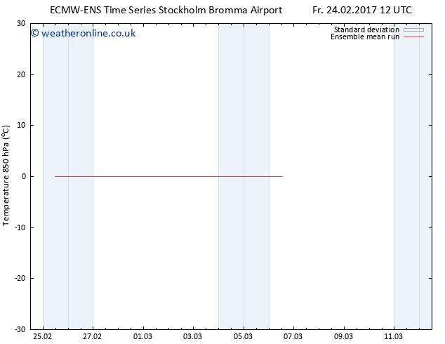 Temp. 850 hPa ECMWFTS We 01.03.2017 12 GMT