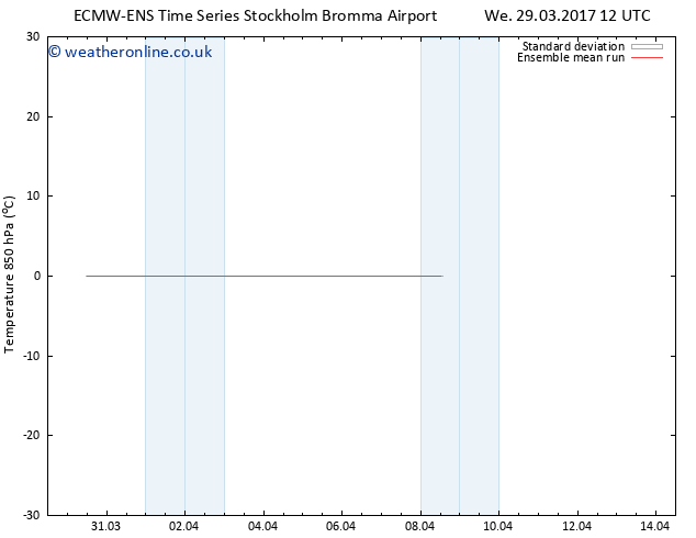 Temp. 850 hPa ECMWFTS Fr 31.03.2017 12 GMT