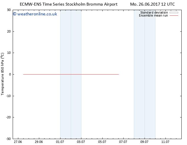 Temp. 850 hPa ECMWFTS We 28.06.2017 12 GMT