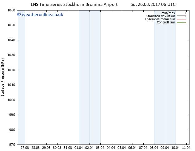 Surface pressure GEFS TS Mo 03.04.2017 06 GMT