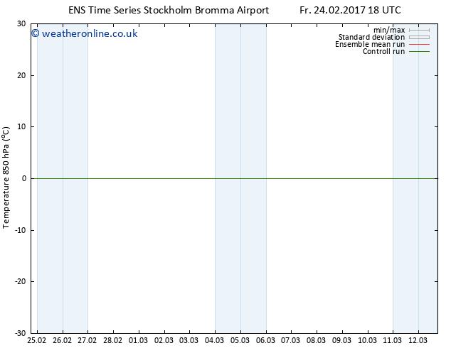 Temp. 850 hPa GEFS TS Tu 28.02.2017 18 GMT
