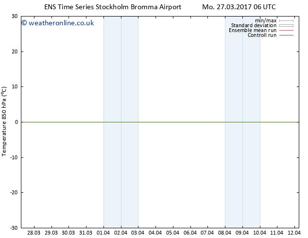 Temp. 850 hPa GEFS TS Tu 28.03.2017 00 GMT