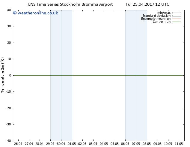 Temperature (2m) GEFS TS Th 27.04.2017 12 GMT