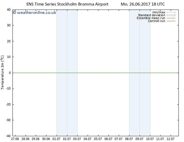 Temperature (2m) GEFS TS We 28.06.2017 18 GMT
