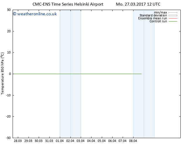 Temp. 850 hPa CMC TS We 29.03.2017 00 GMT