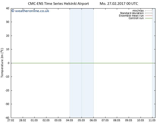 Temperature (2m) CMC TS Tu 28.02.2017 00 GMT