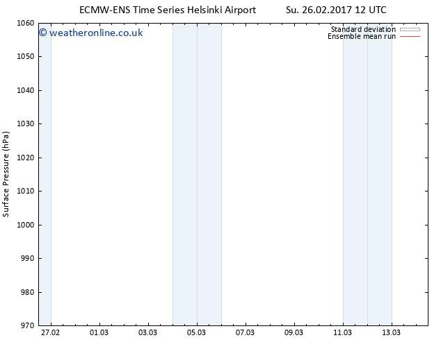 Surface pressure ECMWFTS We 08.03.2017 12 GMT