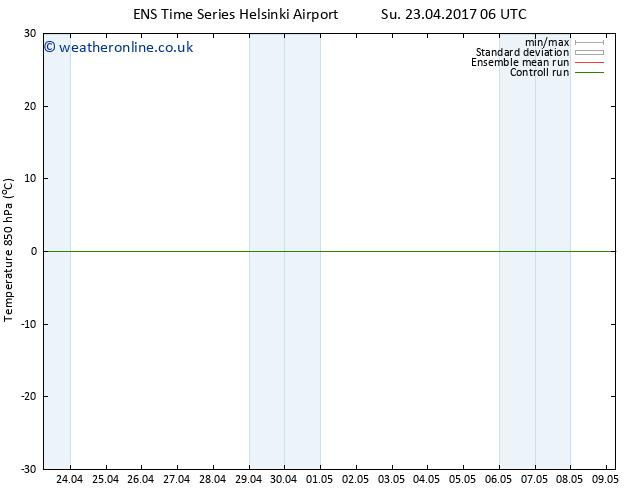 Temp. 850 hPa GEFS TS Sa 29.04.2017 06 GMT