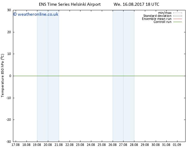 Temp. 850 hPa GEFS TS Th 17.08.2017 00 GMT
