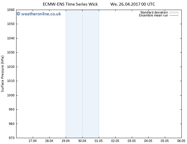 Surface pressure ECMWFTS Fr 28.04.2017 00 GMT