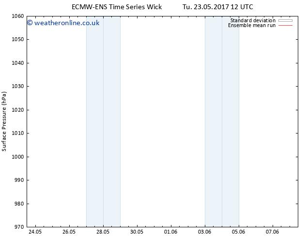 Surface pressure ECMWFTS Th 25.05.2017 12 GMT
