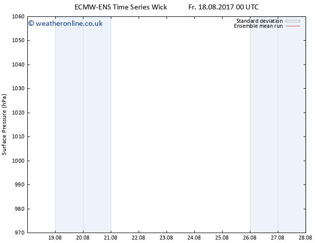 Surface pressure ECMWFTS Sa 19.08.2017 00 GMT