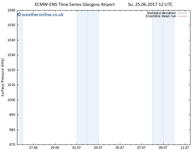 Surface pressure ECMWFTS Mo 03.07.2017 12 GMT