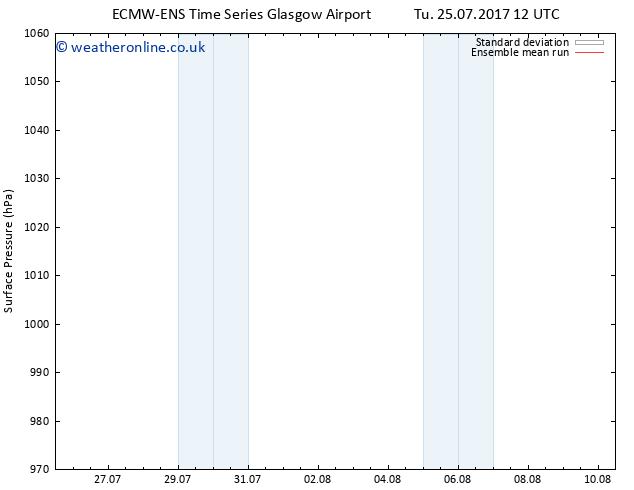 Surface pressure ECMWFTS We 02.08.2017 12 GMT