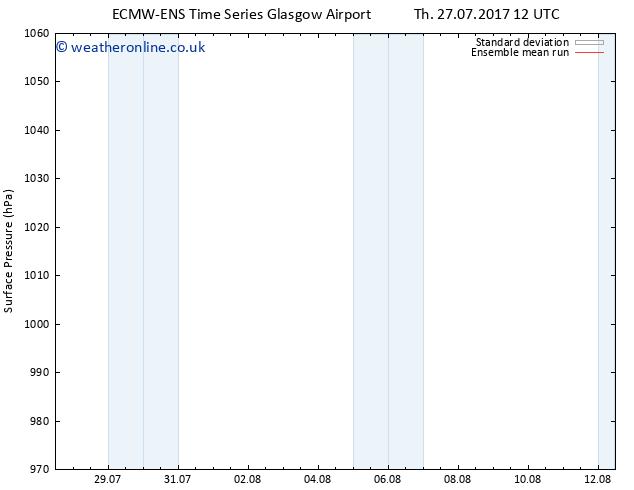 Surface pressure ECMWFTS Tu 01.08.2017 12 GMT