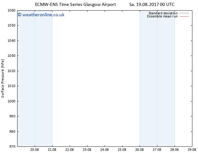 Surface pressure ECMWFTS Tu 29.08.2017 00 GMT
