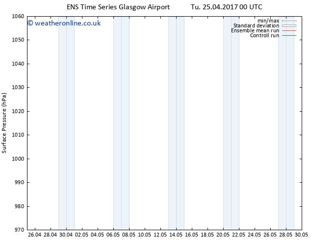 Surface pressure GEFS TS Tu 25.04.2017 06 GMT