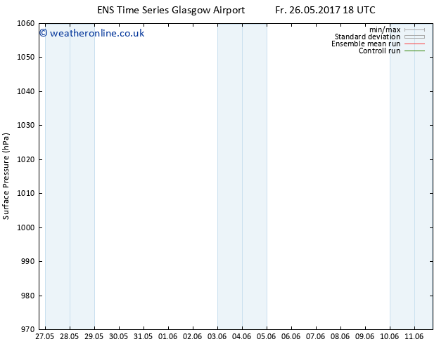 Surface pressure GEFS TS Sa 03.06.2017 18 GMT
