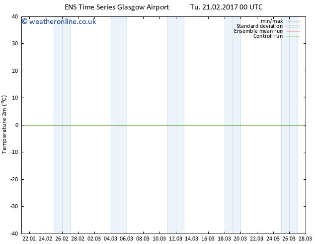 Temperature (2m) GEFS TS Th 23.02.2017 18 GMT