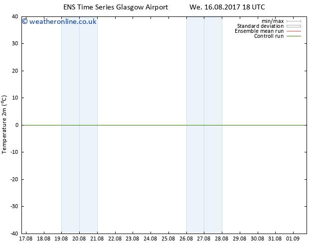Temperature (2m) GEFS TS Sa 19.08.2017 12 GMT